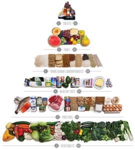 new-food-pyramid-1000x1113